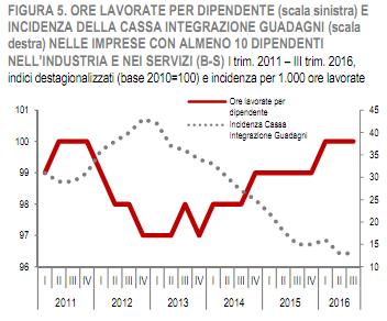 grafico-dicembre-2016