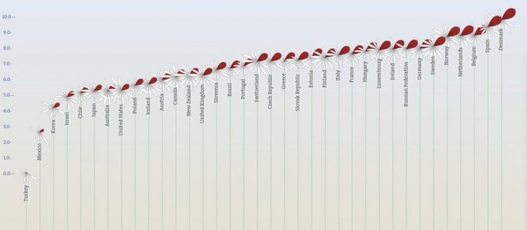 mon-work-life-balance-oecd-chart