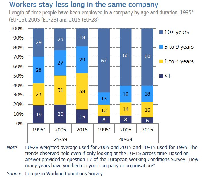 workers in same company