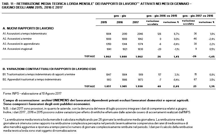 osservatorio-inps-agosto-2017-retribuzioni-medie